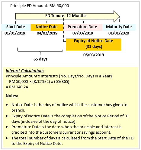 Maybank Malaysia - Fixed Deposit Account